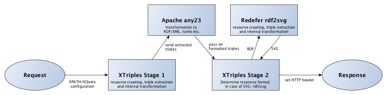process chain of xtriples