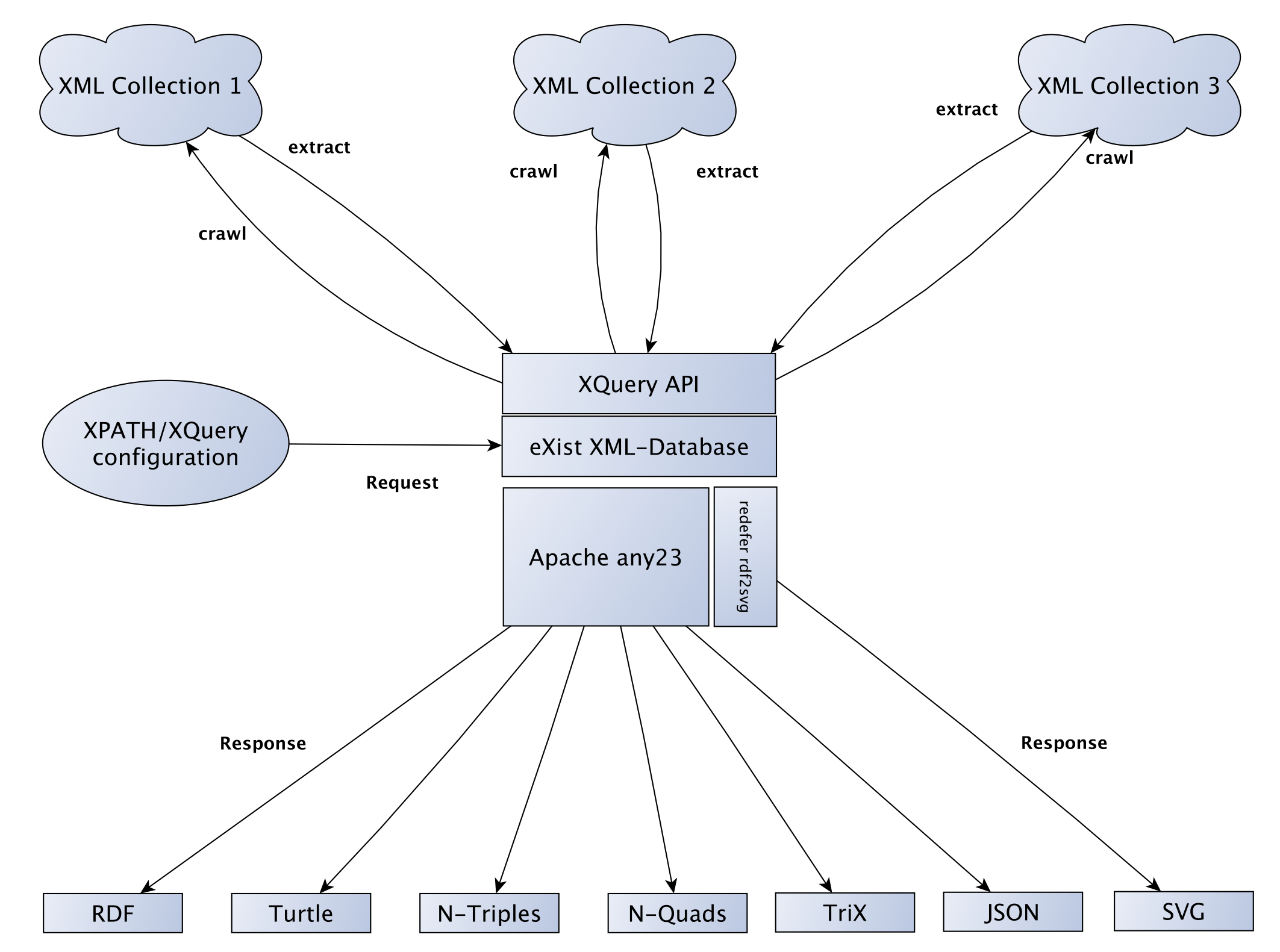 structure of the webservice